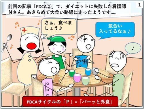 PDCAサイクルの語呂合わせ、Pはパーッと外食