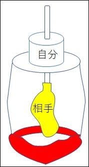 風船の実験、横隔膜の実験