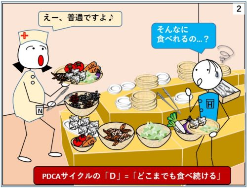 PDCAサイクルの語呂合わせ、Dはどこまでも食べ続ける