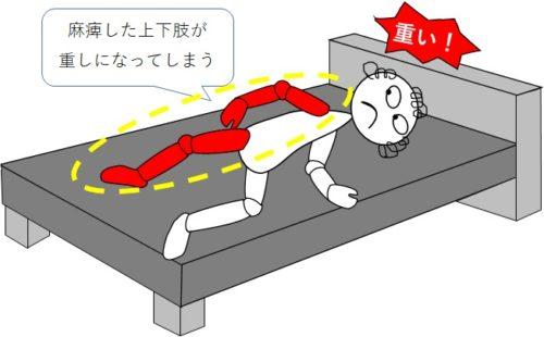 健側に寝返る際、麻痺側上下肢が重しになってしまう
