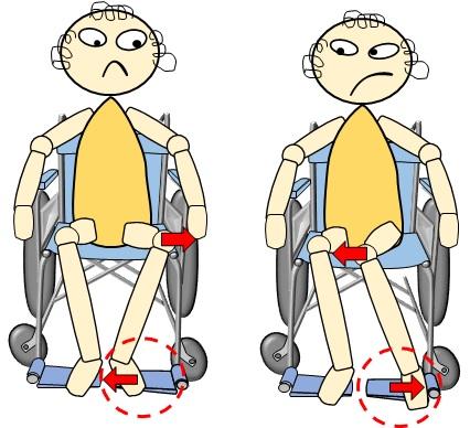 車椅子フットレストに置く足の位置で、姿勢に変化が出るイラスト