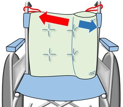 お分かりの通り、両端のヒモをしっかりと車椅子にしばり付けると、クッションが外側へ折れ曲がろうとする力を相殺してくれるのだ。