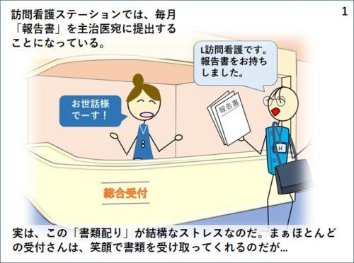 訪問看護ステーションでは月に一回報告書を主治医に提出する